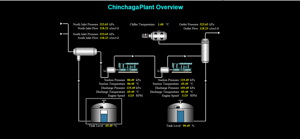 plant overview